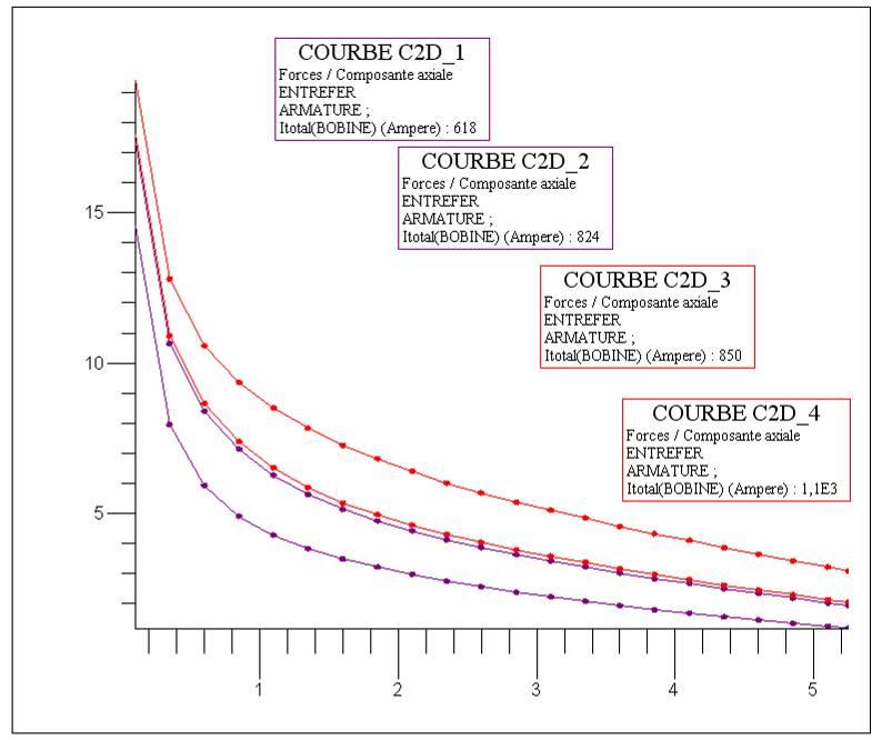 électroaimant linéaire monostable 110 caractéristiques